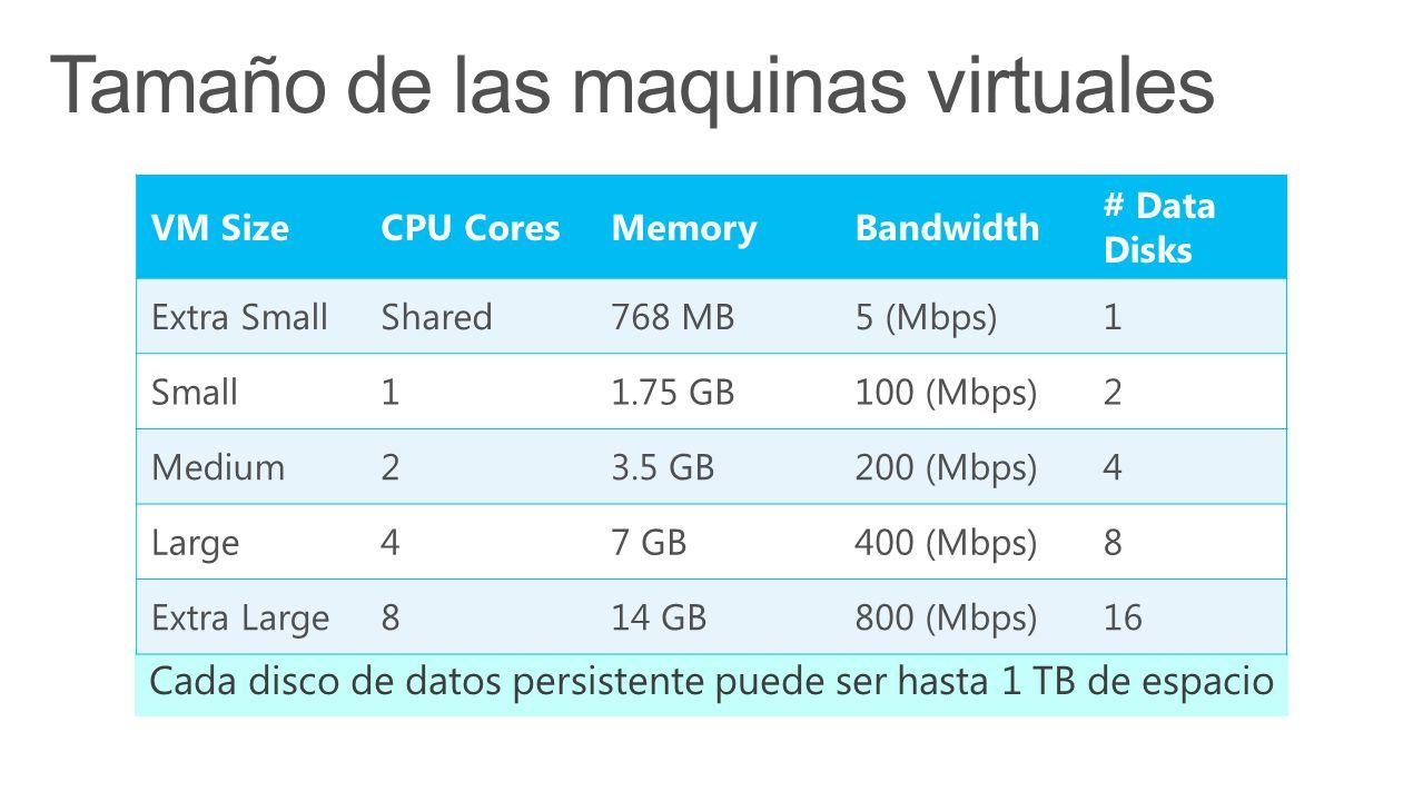 VM SizeCPU CoresMemoryBandwidth # Data Disks Extra SmallShared768 MB5 (Mbps)1 Small11.75 GB100 (Mbps)2 Medium23.5 GB200 (Mbps)4 Large47 GB400 (Mbps)8