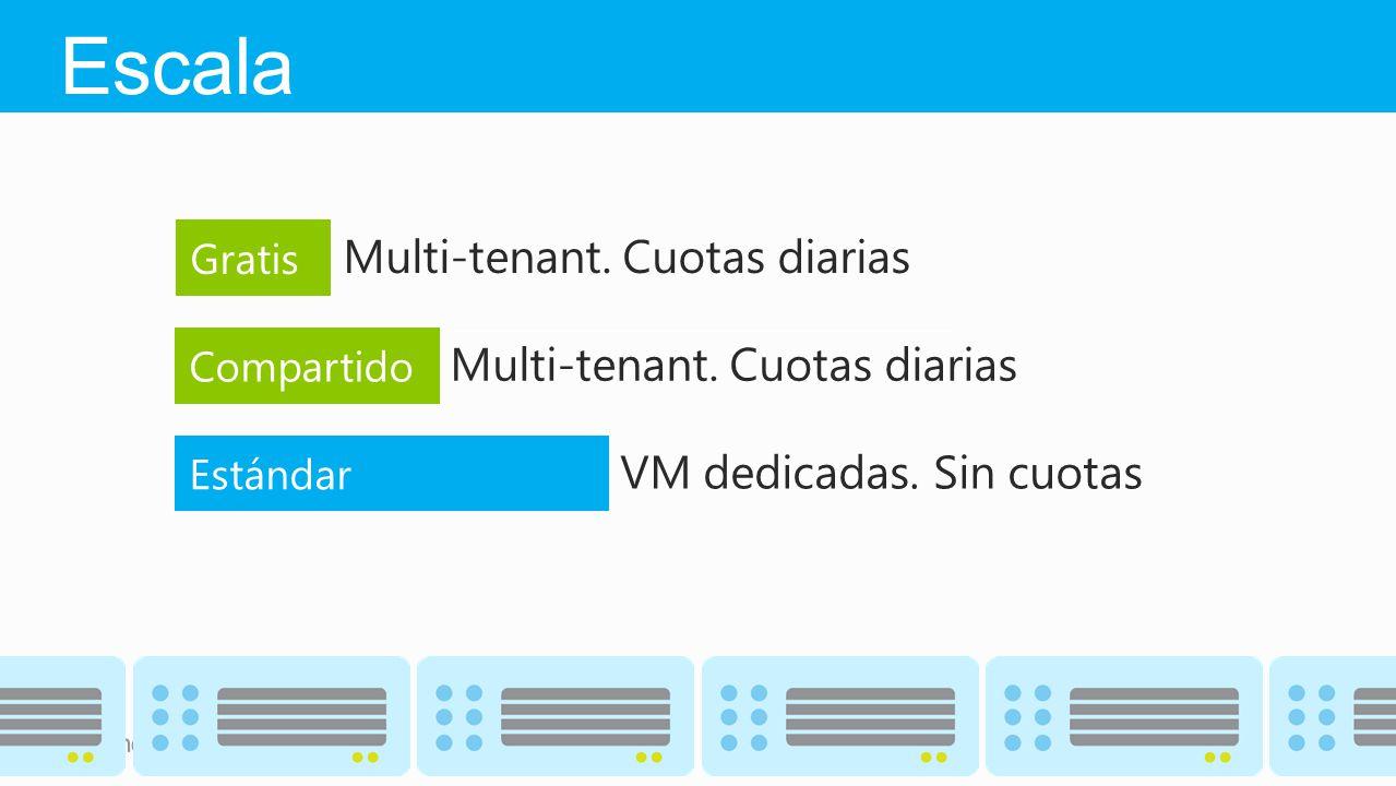 Multi-tenant. Cuotas diarias VM dedicadas. Sin cuotas