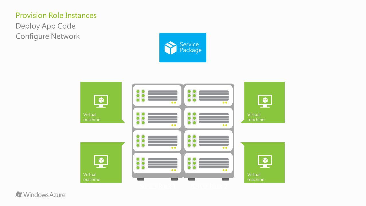 Server Rack 1Server Rack 2 Virtual machine Provision Role Instances Deploy App Code Configure Network Virtual machine