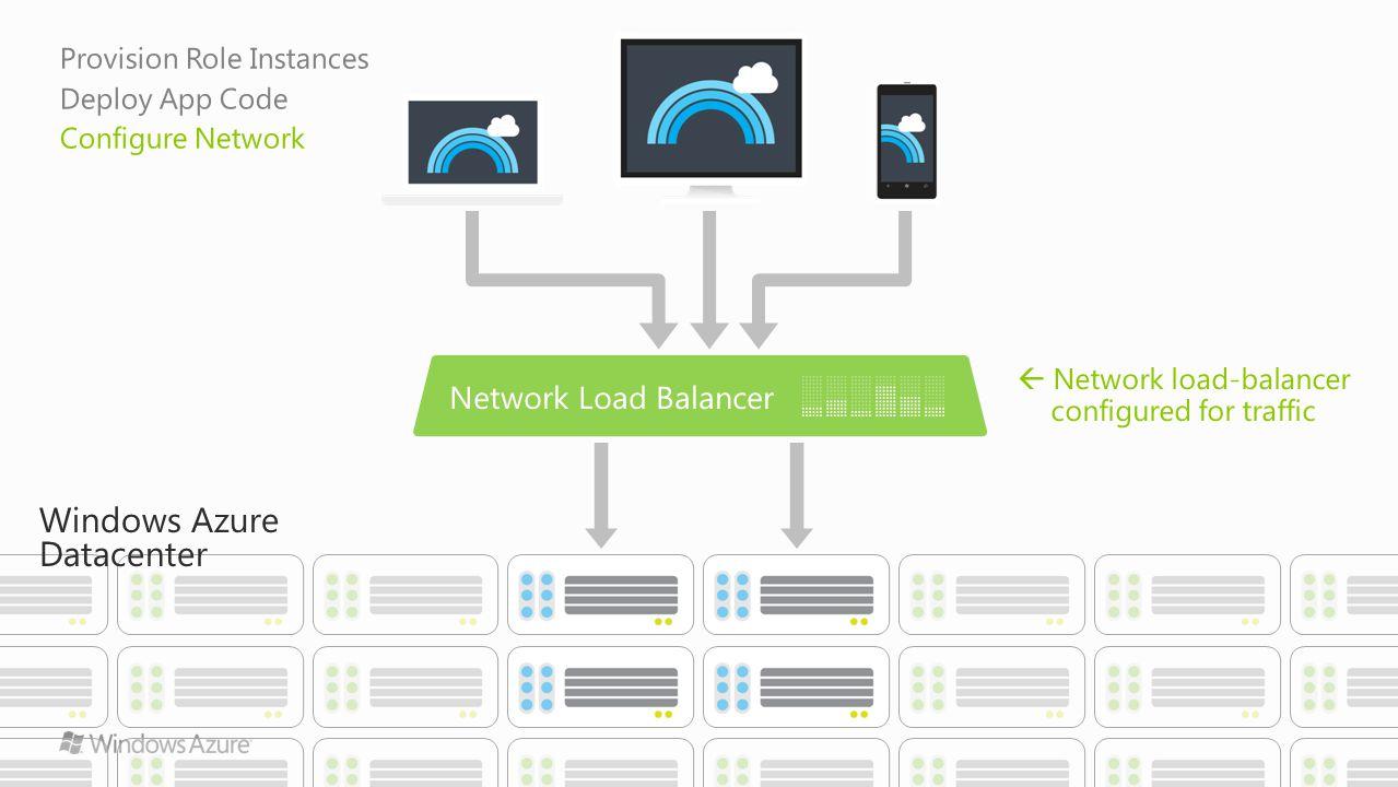 Windows Azure Datacenter Network load-balancer configured for traffic Provision Role Instances Deploy App Code Configure Network