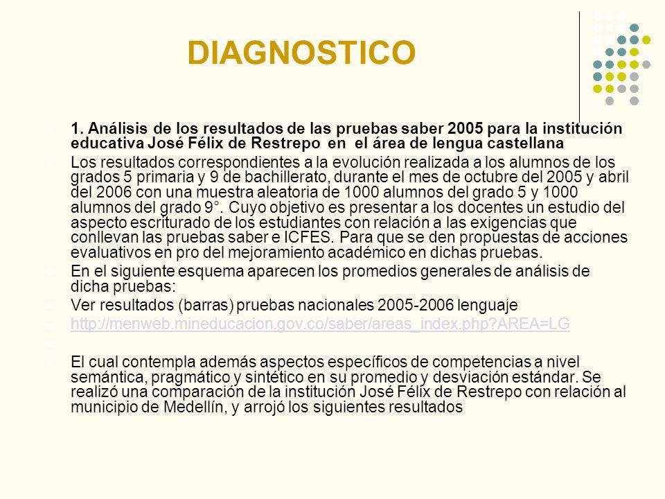 DIAGNOSTICO 1. Análisis de los resultados de las pruebas saber 2005 para la institución educativa José Félix de Restrepo en el área de lengua castella