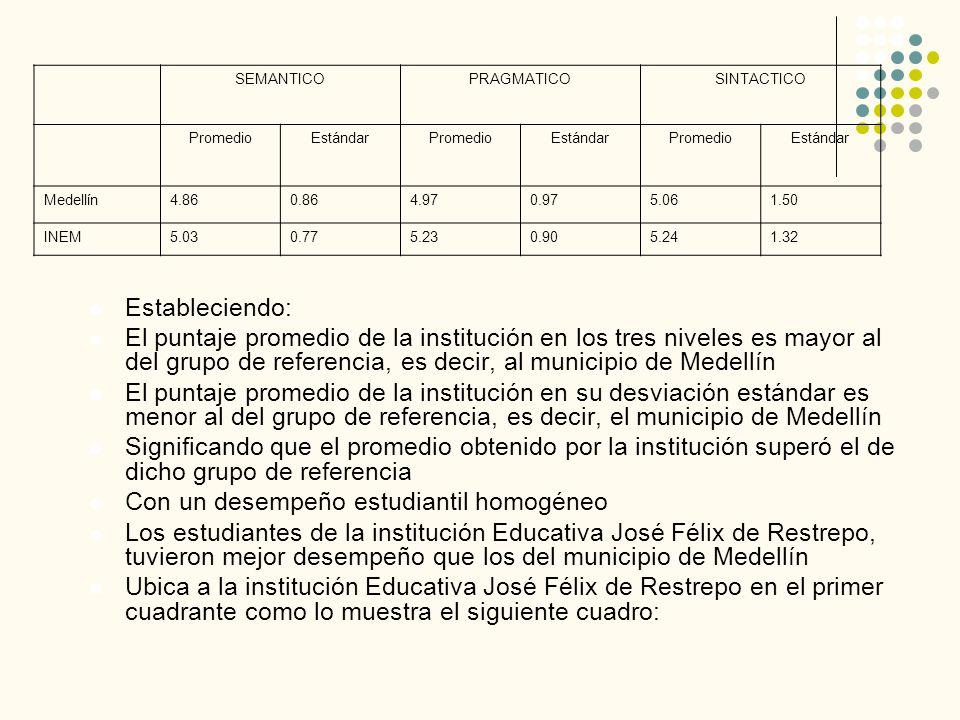 Estableciendo: El puntaje promedio de la institución en los tres niveles es mayor al del grupo de referencia, es decir, al municipio de Medellín El pu