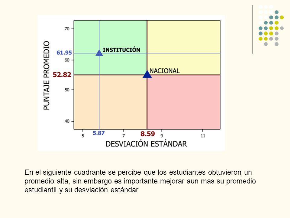 En el siguiente cuadrante se percibe que los estudiantes obtuvieron un promedio alta, sin embargo es importante mejorar aun mas su promedio estudianti
