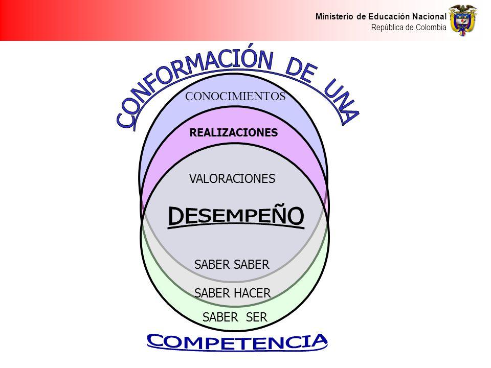 Ministerio de Educación Nacional República de Colombia CONOCIMIENTOS REALIZACIONES VALORACIONES SABER SER SABER HACER SABER