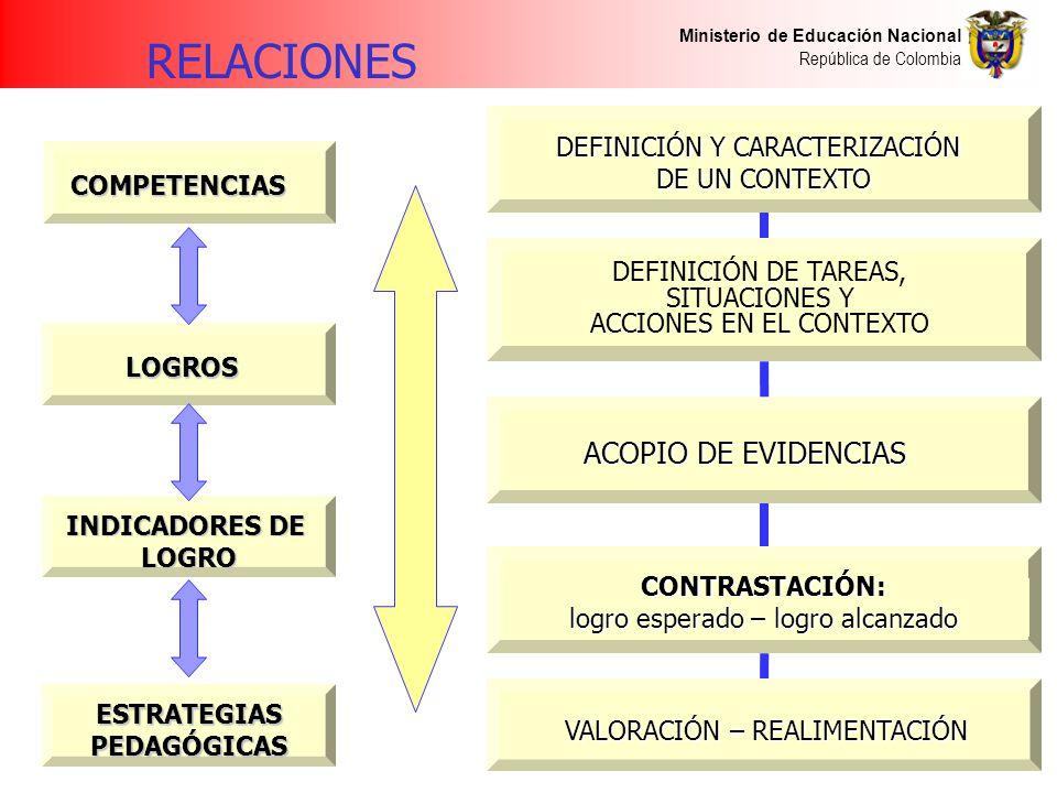 Ministerio de Educación Nacional República de Colombia COMPETENCIAS LOGROS INDICADORES DE LOGRO ESTRATEGIASPEDAGÓGICAS DEFINICIÓN Y CARACTERIZACIÓN DE