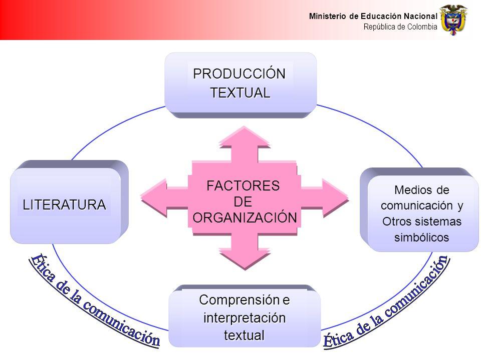 Ministerio de Educación Nacional República de Colombia FACTORES DE ORGANIZACIÓN PRODUCCIÓNTEXTUAL Comprensión e interpretación textual Medios de comun