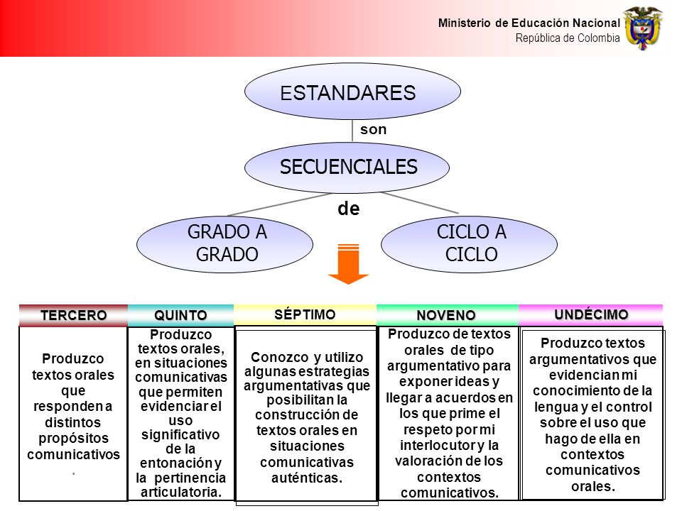 Ministerio de Educación Nacional República de Colombia son de Produzco textos orales que responden a distintos propósitos comunicativos. QUINTOTERCERO