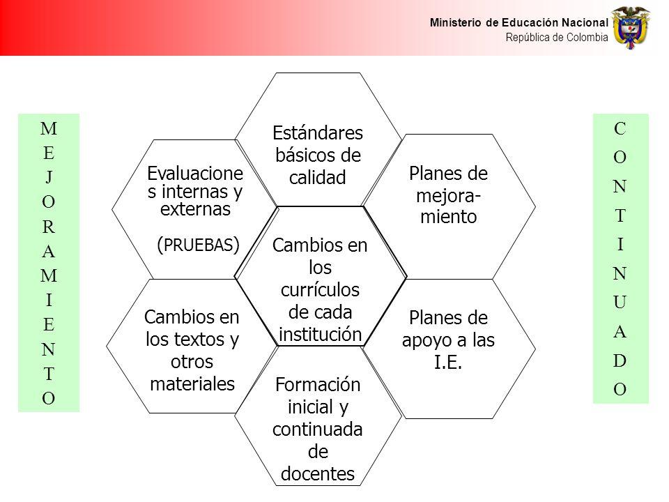 Ministerio de Educación Nacional República de Colombia Evaluacione s internas y externas ( PRUEBAS ) Cambios en los currículos de cada institución Estándares básicos de calidad Planes de mejora- miento Cambios en los textos y otros materiales Planes de apoyo a las I.E.
