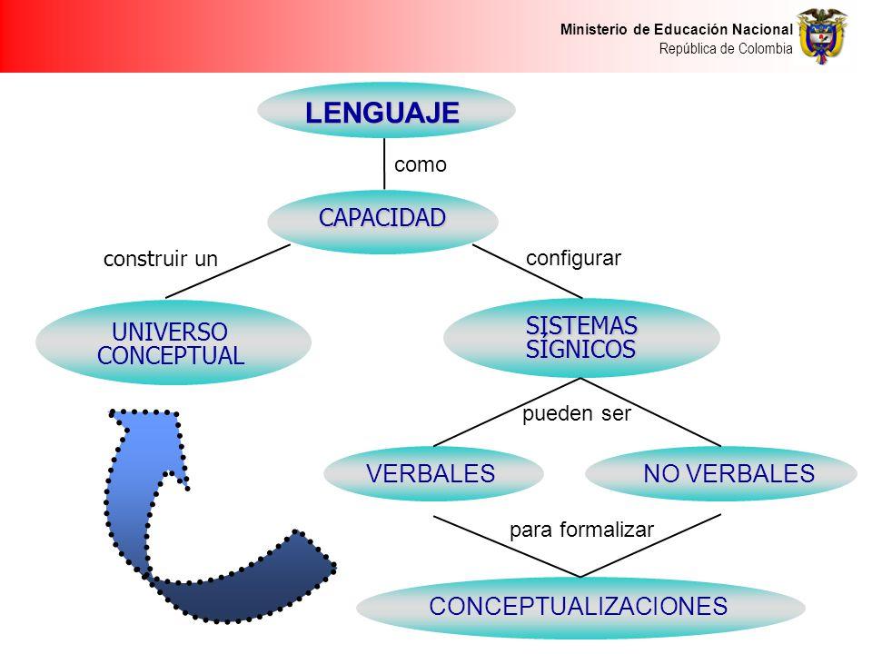 Ministerio de Educación Nacional República de Colombia LENGUAJE LENGUAJE CAPACIDAD CAPACIDAD UNIVERSO CONCEPTUAL SISTEMASSÍGNICOS VERBALES NO VERBALES