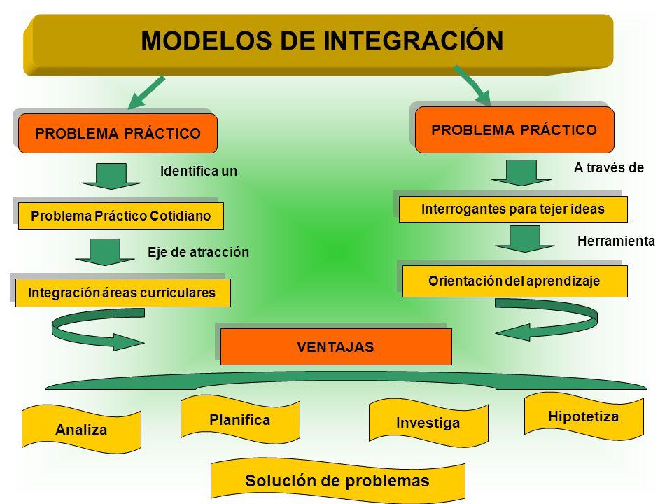 Integración áreas curriculares Solución de problemas MODELOS DE INTEGRACIÓN Herramienta PROBLEMA PRÁCTICO Problema Práctico Cotidiano Interrogantes pa
