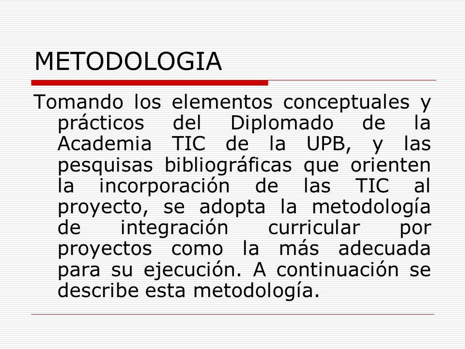 METODOLOGIA Tomando los elementos conceptuales y prácticos del Diplomado de la Academia TIC de la UPB, y las pesquisas bibliográficas que orienten la