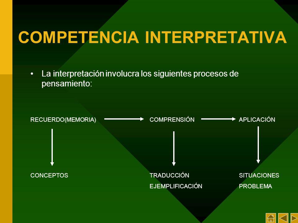 COMPETENCIA INTERPRETATIVA La interpretación involucra los siguientes procesos de pensamiento: RECUERDO(MEMORIA)COMPRENSIÓNAPLICACIÓN CONCEPTOSTRADUCCIÓNSITUACIONES EJEMPLIFICACIÓNPROBLEMA