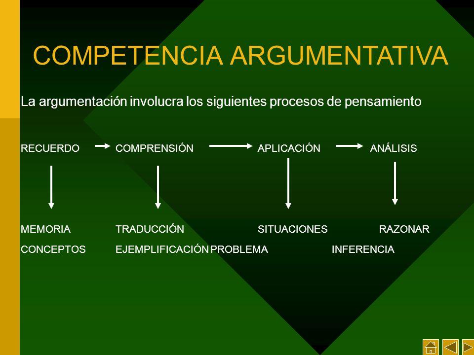 La argumentación involucra los siguientes procesos de pensamiento RECUERDOCOMPRENSIÓN APLICACIÓN ANÁLISIS MEMORIATRADUCCIÓNSITUACIONES RAZONAR CONCEPTOSEJEMPLIFICACIÓNPROBLEMA INFERENCIA COMPETENCIA ARGUMENTATIVA
