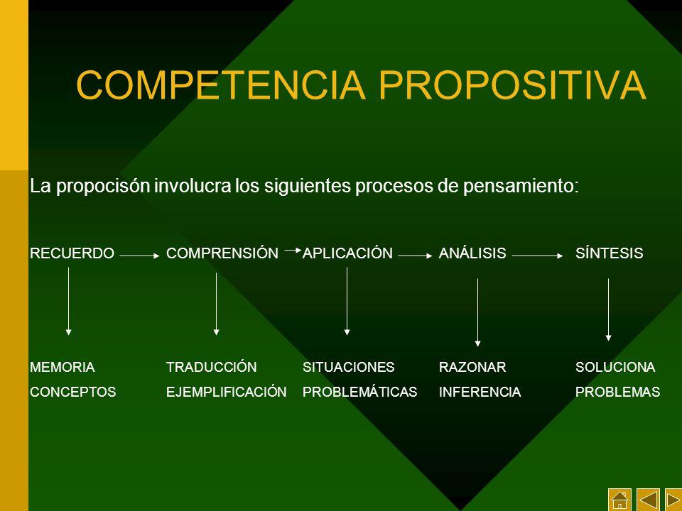 La propocisón involucra los siguientes procesos de pensamiento: RECUERDOCOMPRENSIÓN APLICACIÓNANÁLISISSÍNTESIS MEMORIATRADUCCIÓNSITUACIONESRAZONARSOLUCIONA CONCEPTOSEJEMPLIFICACIÓNPROBLEMÁTICASINFERENCIAPROBLEMAS COMPETENCIA PROPOSITIVA
