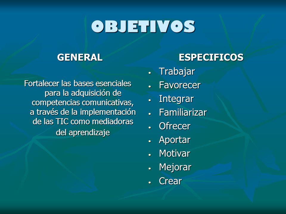 OBJETIVOS GENERAL GENERAL Fortalecer las bases esenciales para la adquisición de competencias comunicativas, a través de la implementación de las TIC como mediadoras del aprendizaje ESPECIFICOS ESPECIFICOS Trabajar Trabajar Favorecer Favorecer Integrar Integrar Familiarizar Familiarizar Ofrecer Ofrecer Aportar Aportar Motivar Motivar Mejorar Mejorar Crear Crear