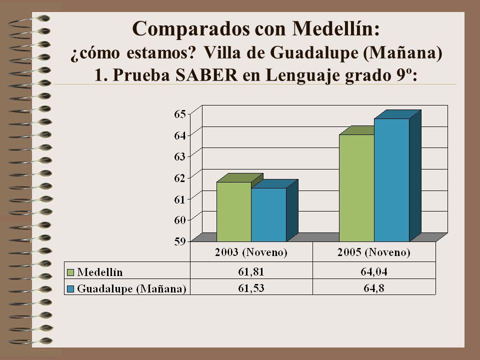 Comparados con Medellín: ¿cómo estamos.Villa de Guadalupe (Mañana) 1.