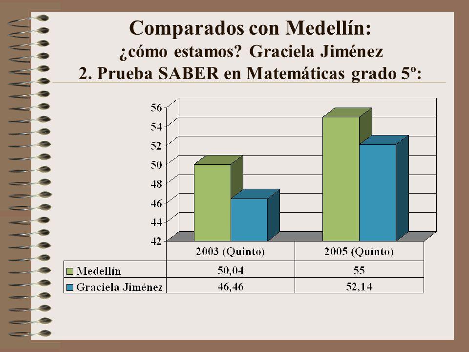 Comparados con Medellín: ¿cómo estamos? Graciela Jiménez 2. Prueba SABER en Matemáticas grado 5º: