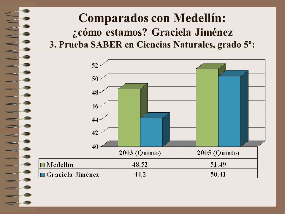 Comparados con Medellín: ¿cómo estamos.Graciela Jiménez 3.
