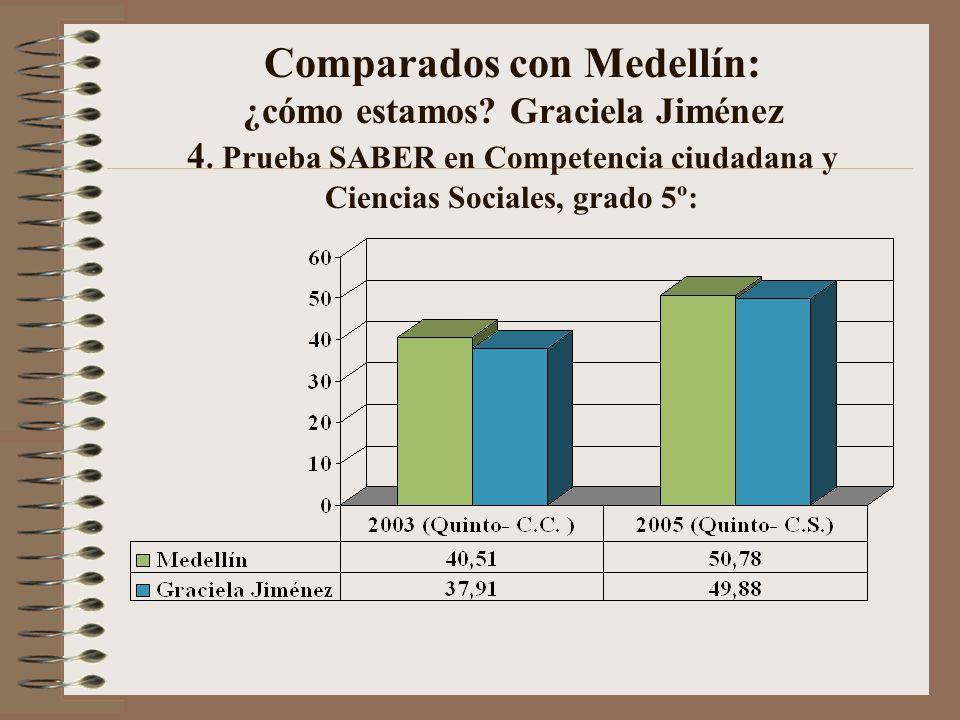Comparados con Medellín: ¿cómo estamos.Graciela Jiménez 4.
