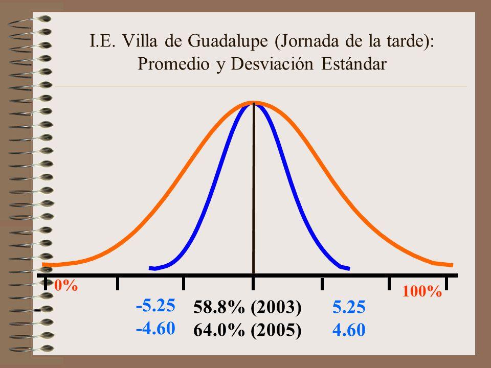 I.E. Villa de Guadalupe (Jornada de la tarde): Promedio y Desviación Estándar 58.8% (2003) 64.0% (2005) 5.25 4.60 - -5.25 -4.60 0% 100%