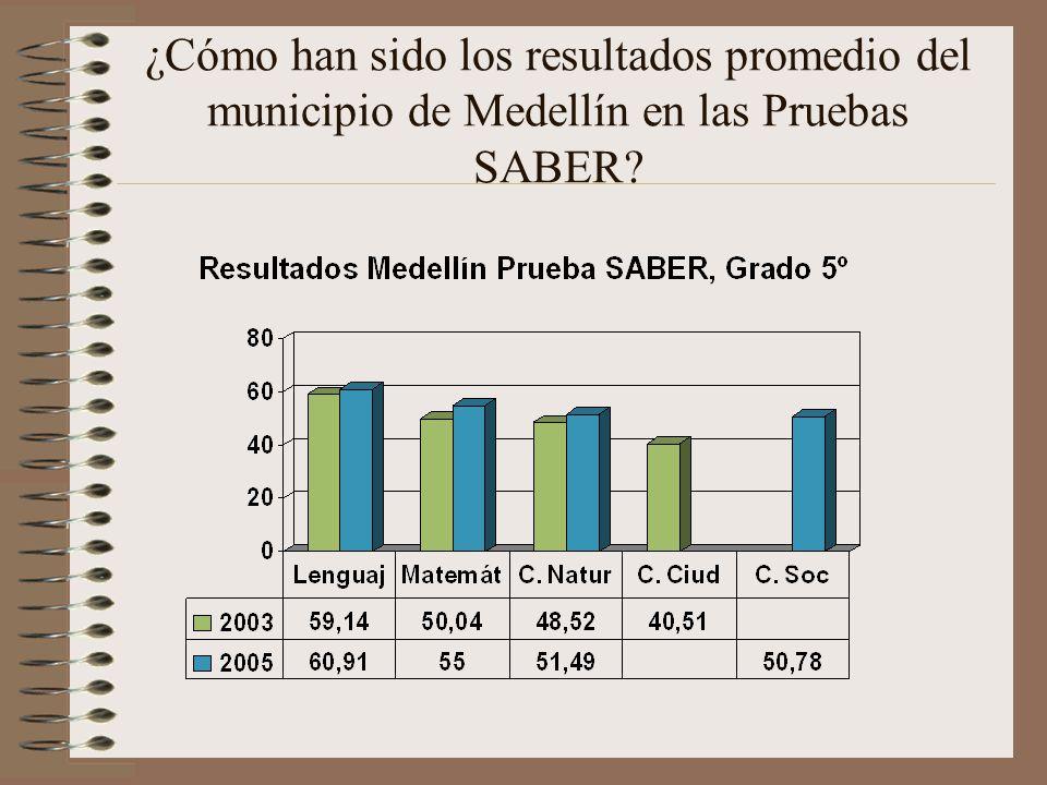 ¿Cómo han sido los resultados promedio del municipio de Medellín en las Pruebas SABER?