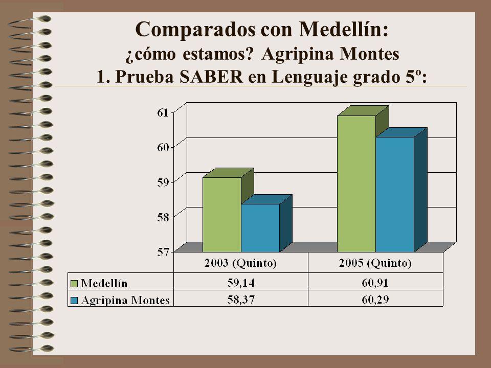Comparados con Medellín: ¿cómo estamos? Graciela Jiménez 1. Prueba SABER en Lenguaje grado 5º: