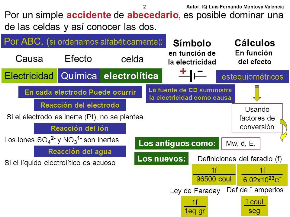 Autor: IQ Luís Fernando Montoya Valencia3 Por ABC, dominamos que una celdaelectrolítica Es aquella en la cual la electricidades la causa yes el efecto la Química y su símbolo es La fuente de CD suministra la electricidad como causa y que una celdagalvánica Es aquella en la cual la electricidad es la causa la Química yes el efecto y su símbolo es Una lámpara que consume la electricidad producida