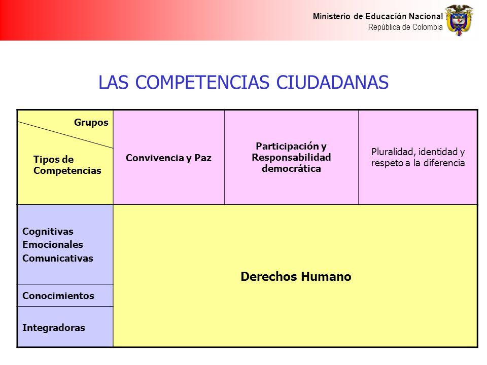 Ministerio de Educación Nacional República de Colombia LAS COMPETENCIAS CIUDADANAS Convivencia y Paz Participación y Responsabilidad democrática Pluralidad, identidad y respeto a la diferencia Cognitivas Emocionales Comunicativas Derechos Humano Conocimientos Integradoras Grupos Tipos de Competencias