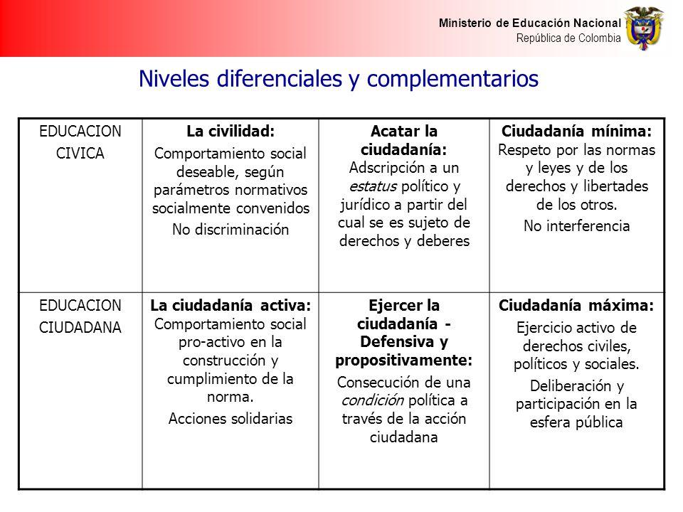 Ministerio de Educación Nacional República de Colombia Niveles diferenciales y complementarios EDUCACION CIVICA La civilidad: Comportamiento social de