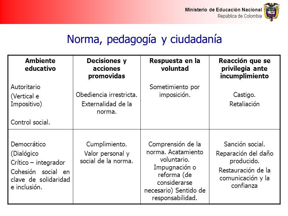 Ministerio de Educación Nacional República de Colombia Norma, pedagogía y ciudadanía Ambiente educativo Autoritario (Vertical e Impositivo) Control social.