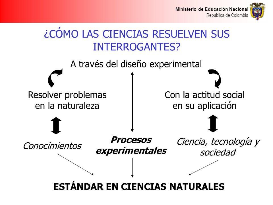 Ministerio de Educación Nacional República de Colombia ¿CÓMO LAS CIENCIAS RESUELVEN SUS INTERROGANTES? A través del diseño experimental Resolver probl
