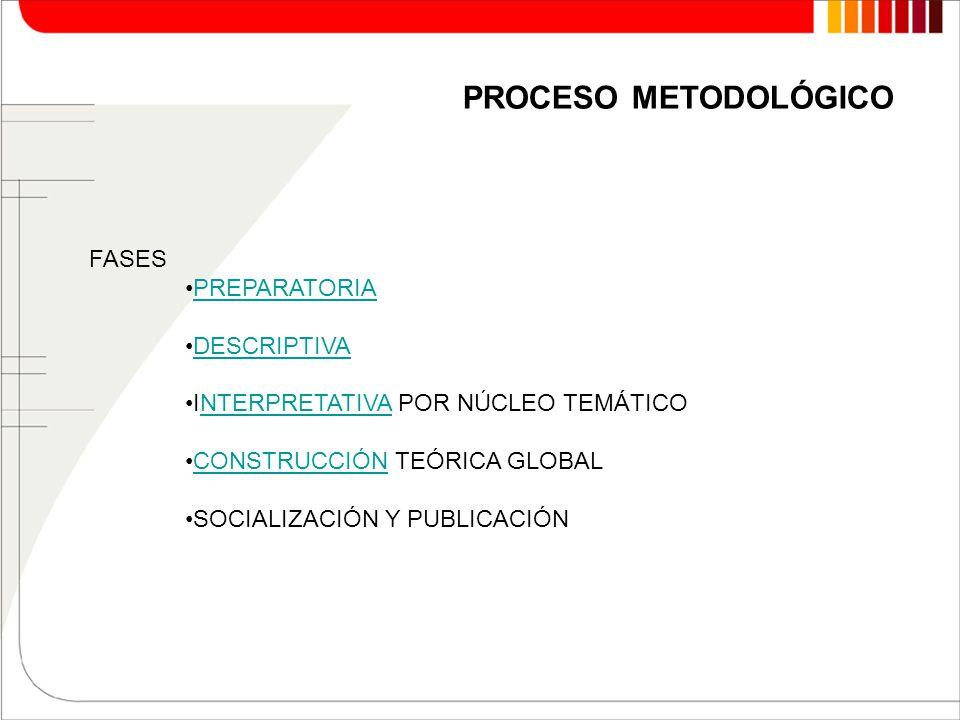 FASES PREPARATORIA DESCRIPTIVA INTERPRETATIVA POR NÚCLEO TEMÁTICONTERPRETATIVA CONSTRUCCIÓN TEÓRICA GLOBALCONSTRUCCIÓN SOCIALIZACIÓN Y PUBLICACIÓN PROCESO METODOLÓGICO