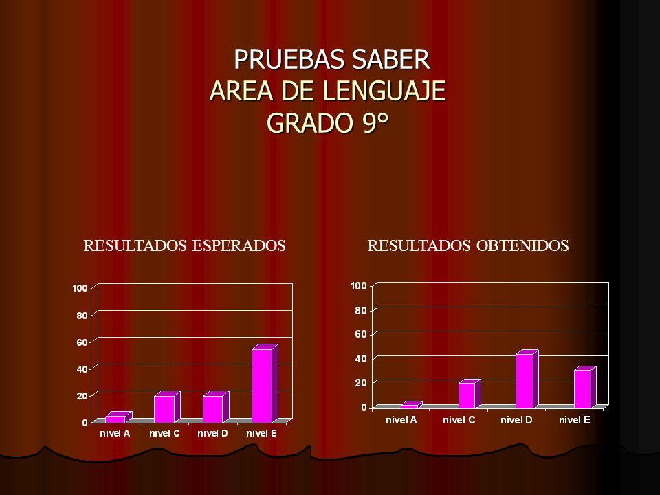 PRUEBAS SABER AREA DE LENGUAJE GRADO 9° PRUEBAS SABER AREA DE LENGUAJE GRADO 9° RESULTADOS OBTENIDOSRESULTADOS ESPERADOS