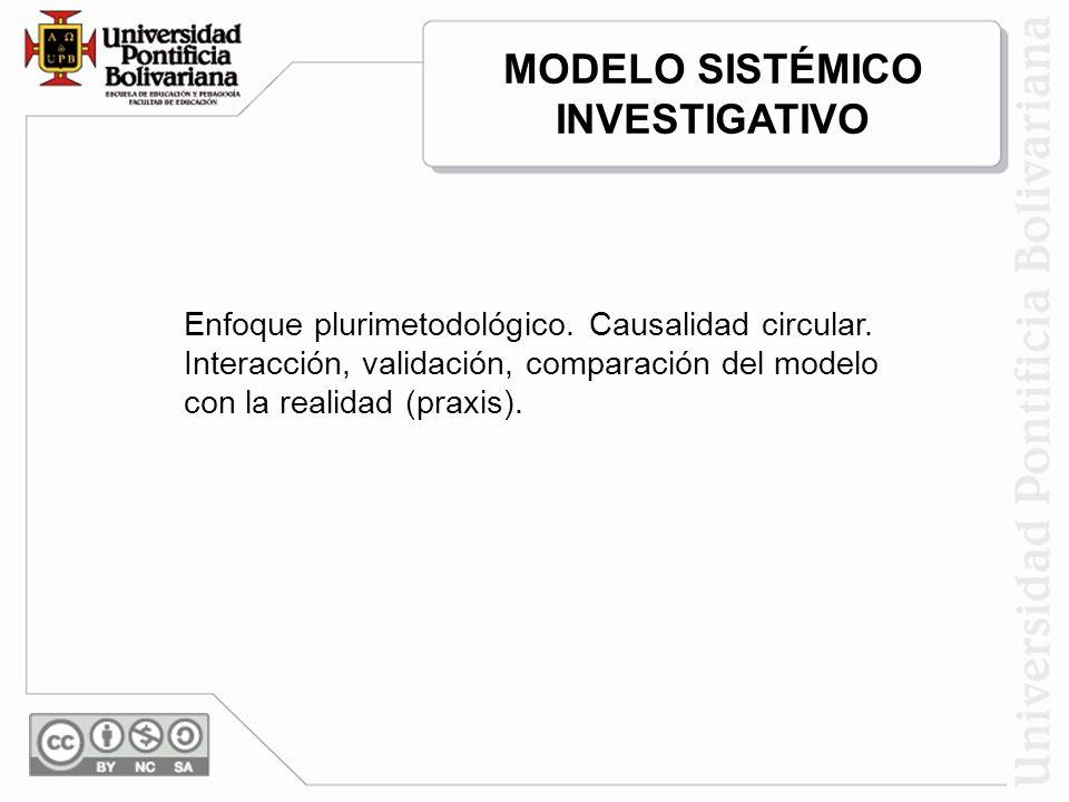 Enfoque plurimetodológico. Causalidad circular. Interacción, validación, comparación del modelo con la realidad (praxis). MODELO SISTÉMICO INVESTIGATI