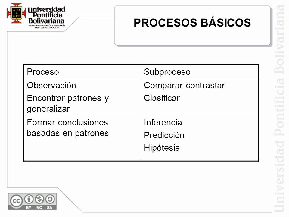 ProcesoSubproceso Observación Encontrar patrones y generalizar Comparar contrastar Clasificar Formar conclusiones basadas en patrones Inferencia Predi
