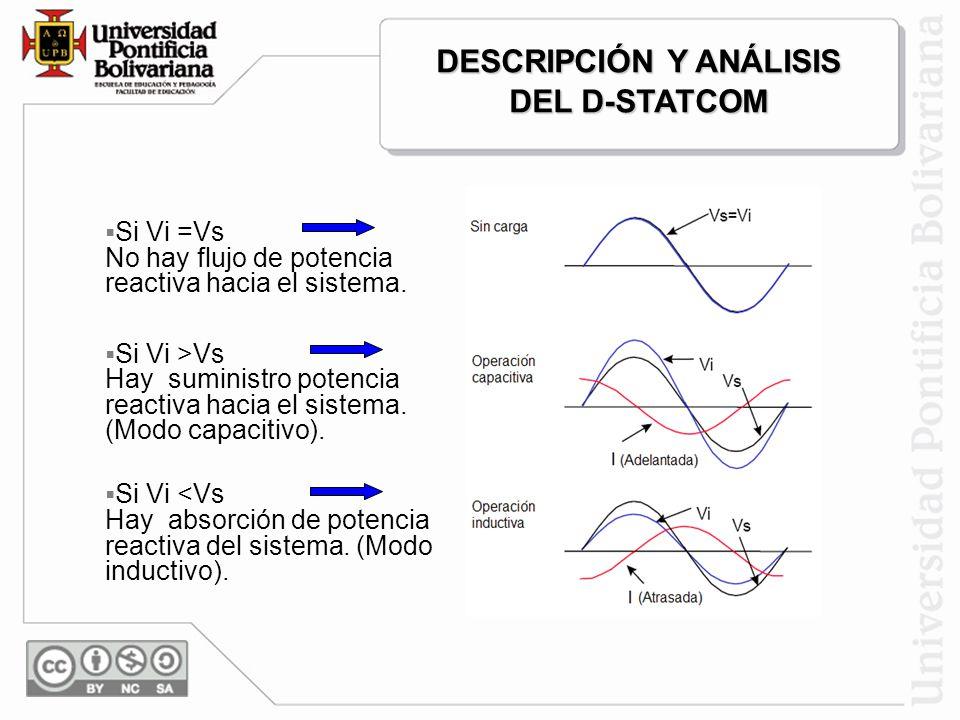 Operación del D-STATCOM El intercambio de potencia reactiva se realiza variando el la amplitud y fase del voltaje en el inversor con respecto al volta