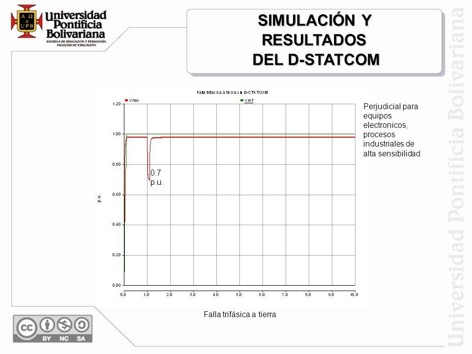 Conexión de banco de condensadores 1.13 p.u. Perjudicial para equipos electrónicos (se queman) SIMULACIÓN Y RESULTADOS DEL D-STATCOM