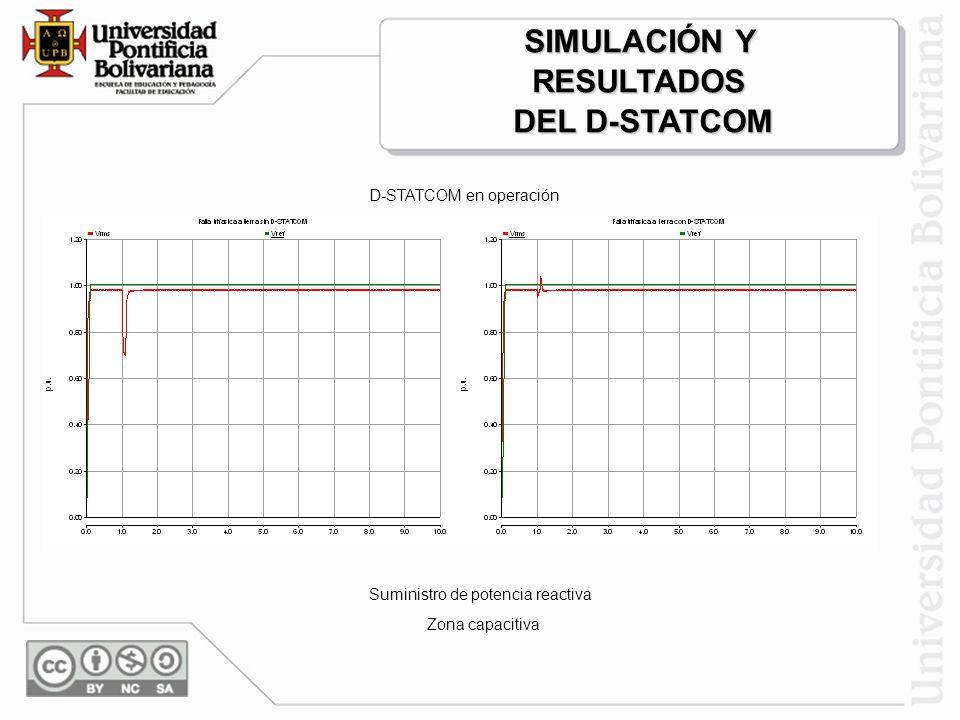 D-STATCOM en operación Absorción de potencia reactiva Zona inductiva SIMULACIÓN Y RESULTADOS DEL D-STATCOM