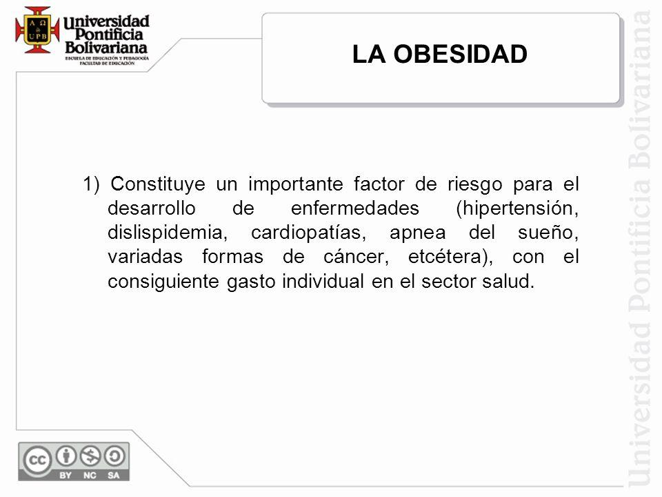 LA OBESIDAD 1) Constituye un importante factor de riesgo para el desarrollo de enfermedades (hipertensión, dislispidemia, cardiopatías, apnea del sueño, variadas formas de cáncer, etcétera), con el consiguiente gasto individual en el sector salud.