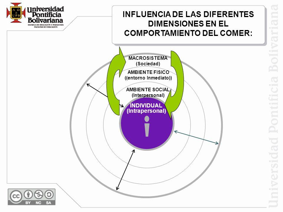 INDIVIDUAL (Intrapersonal) MACROSISTEMA (Sociedad) AMBIENTE FISICO ((entorno Inmediato)) AMBIENTE SOCIAL (Interpersonal) INFLUENCIA DE LAS DIFERENTES DIMENSIONES EN EL COMPORTAMIENTO DEL COMER: