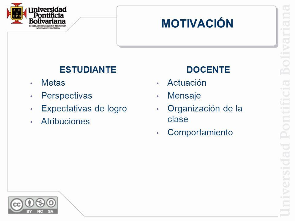 MOTIVACIÓN ESTUDIANTE Metas Perspectivas Expectativas de logro Atribuciones DOCENTE Actuación Mensaje Organización de la clase Comportamiento