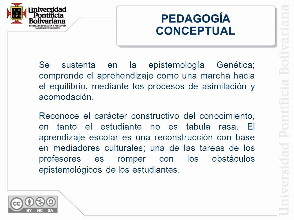 PEDAGOGÍA CONCEPTUAL Se sustenta en la epistemología Genética; comprende el aprehendizaje como una marcha hacia el equilibrio, mediante los procesos de asimilación y acomodación.