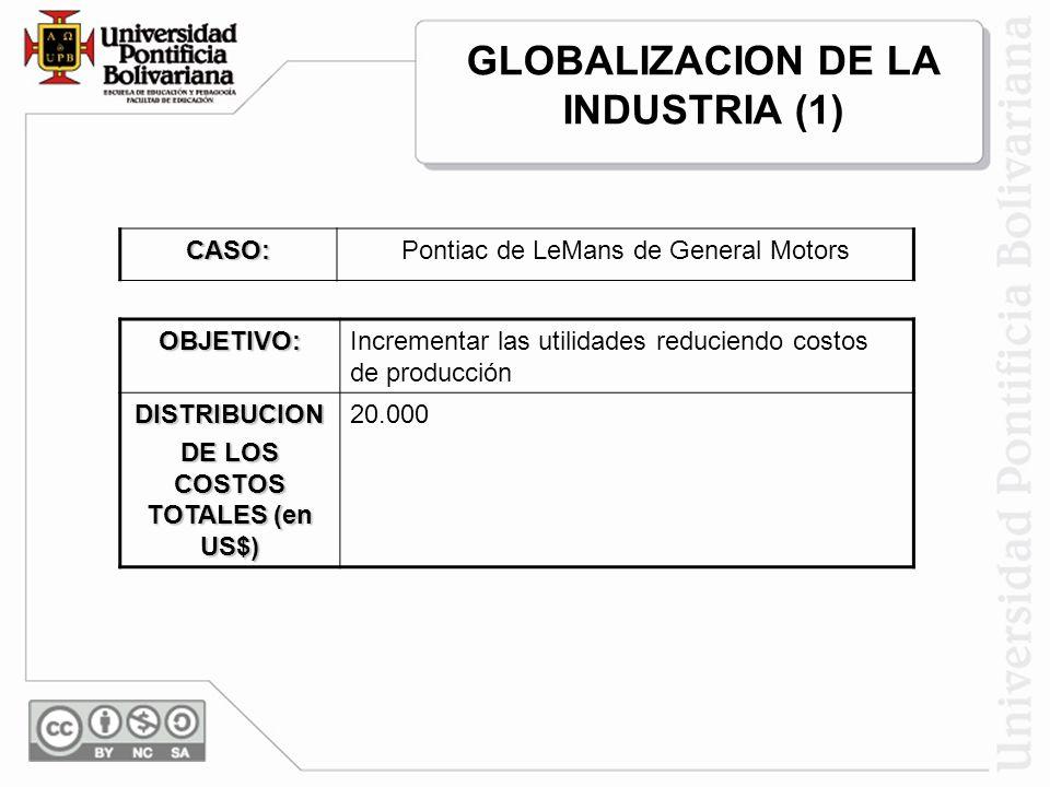GLOBALIZACION DE LA INDUSTRIA (1) OBJETIVO:Incrementar las utilidades reduciendo costos de producción DISTRIBUCION DE LOS COSTOS TOTALES (en US$) 20.0
