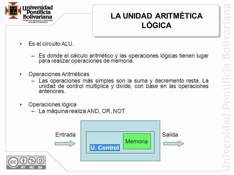 Es el circuito ALU. –Es donde el cálculo aritmético y las operaciones lógicas tienen lugar para realizar operaciones de memoria. Operaciones Aritmétic