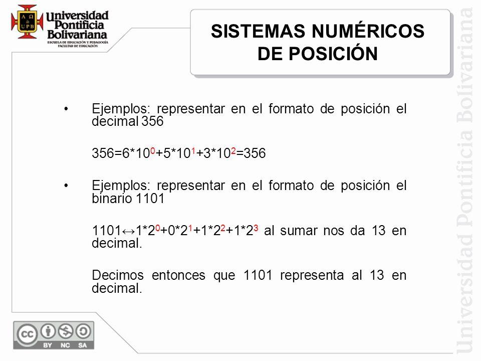 Ejemplos: representar en el formato de posición el decimal 356 356=6*10 0 +5*10 1 +3*10 2 =356 Ejemplos: representar en el formato de posición el bina