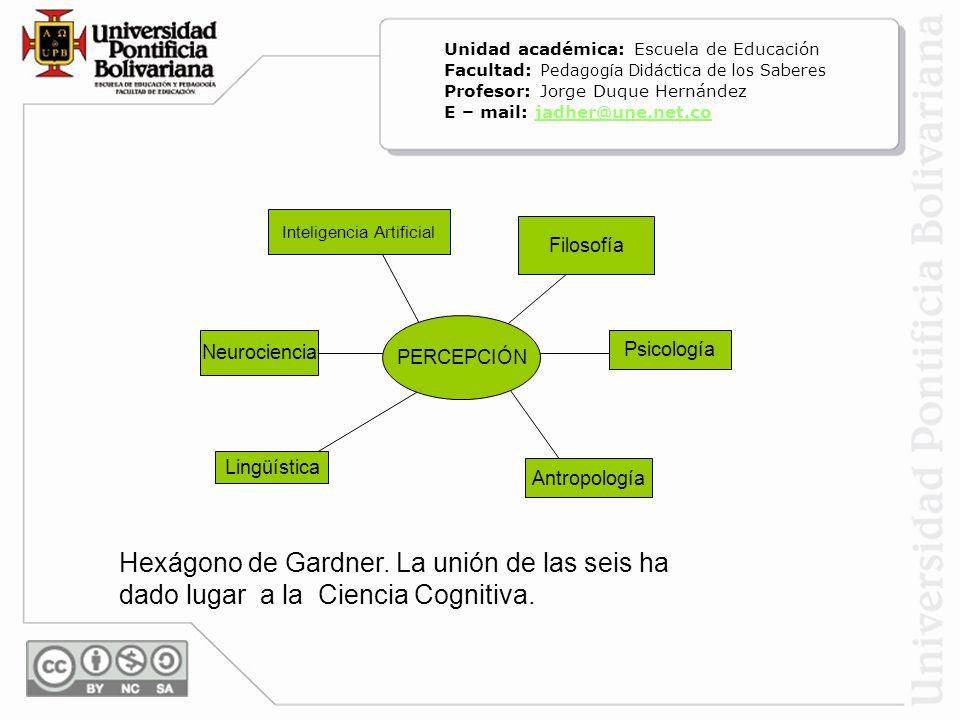 Hexágono de Gardner. La unión de las seis ha dado lugar a la Ciencia Cognitiva. PERCEPCIÓN Lingüística Antropología Inteligencia Artificial Filosofía