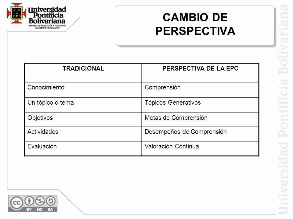 CAMBIO DE PERSPECTIVA TRADICIONALPERSPECTIVA DE LA EPC ConocimientoComprensión Un tópico o temaTópicos Generativos ObjetivosMetas de Comprensión Activ