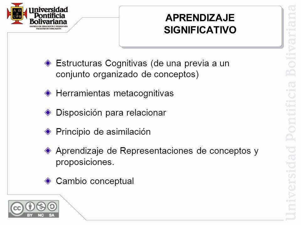 APRENDIZAJE SIGNIFICATIVO Estructuras Cognitivas (de una previa a un conjunto organizado de conceptos) Herramientas metacognitivas Disposición para re