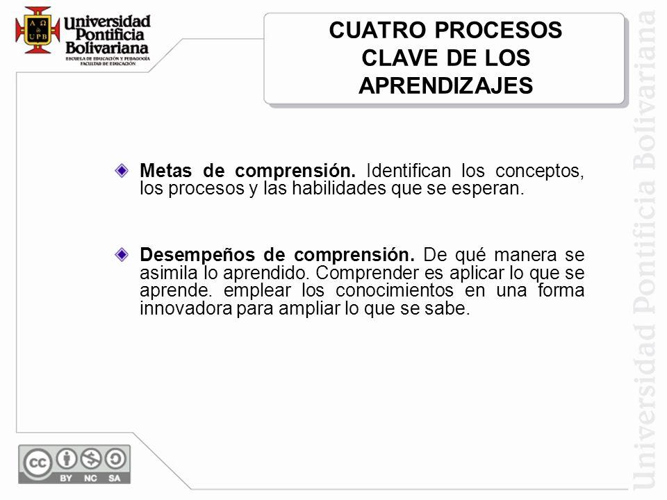 CUATRO PROCESOS CLAVE DE LOS APRENDIZAJES Metas de comprensión. Identifican los conceptos, los procesos y las habilidades que se esperan. Desempeños d