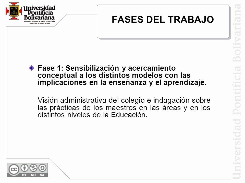 FASES DEL TRABAJO Fase 1: Sensibilización y acercamiento conceptual a los distintos modelos con las implicaciones en la enseñanza y el aprendizaje. Vi